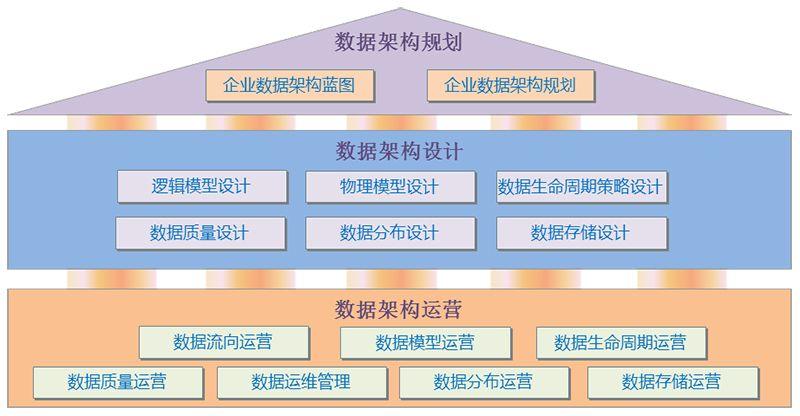 浙江省运营商数据资产管理体系大致分为三个层面:数据架构规划,数据